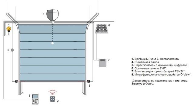 Схема установки привода для гаражных ворот Spinbus