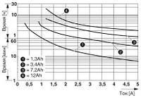 2866611 Phoenix contact TRIO-UPS/1AC/24DC/ 5А: Источник безперебойного питания, фото 3