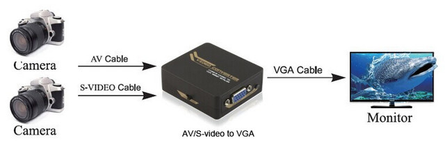 Видео конвертер AV/ RCA/ S-Video to VGA, питание mini USB