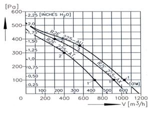 Прямоугольный канальный вентилятор для прямоугольных каналов ВКП 300x150, фото 2