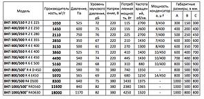 Прямоугольный канальный вентилятор для прямоугольных каналов ВКП 300x150, фото 3