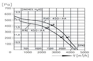 Прямоугольный канальный вентилятор для прямоугольных каналов ВКП 700x400, фото 2