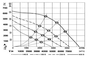 Прямоугольный канальный вентилятор для прямоугольных каналов ВКП 900x500 , фото 2