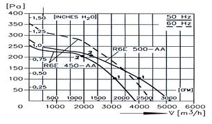Прямоугольный канальный вентилятор для прямоугольных каналов ВКП 800x500 R6E500, фото 2