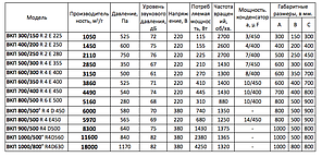 Прямоугольный канальный вентилятор для прямоугольных каналов ВКП 1000x500 R4D500 3F, фото 3