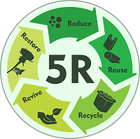 5R або що людина може зробити корисного для довкілля