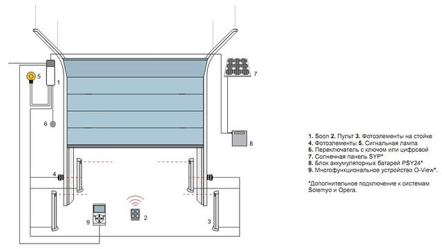 Схема установки привода для пром  ворот Soon