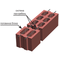 Блок керамзитный (390х190х190) М50