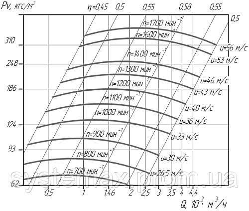 Аеродинамічні характеристики вентилятора високого тиску ВВД-6,3