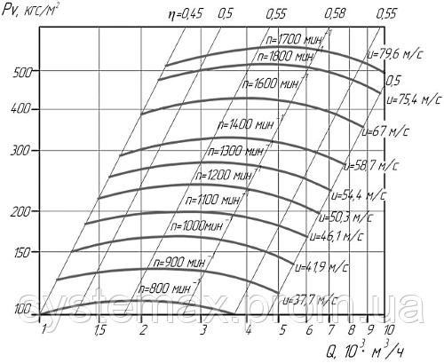 Аэродинамические характеристики вентилятора высокого давления ВВД-8