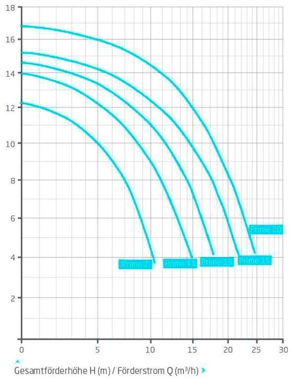 Графики гидравлических характеристик Speck Prime