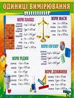 Плакат школьный: Единицы измерения