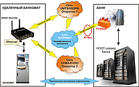 GSM / 3G роутер для банка