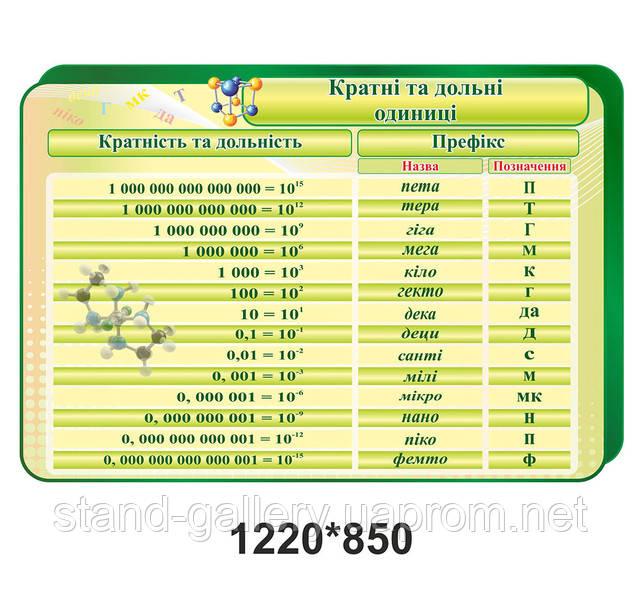 одиниці виміру для кабінету хімії стенди