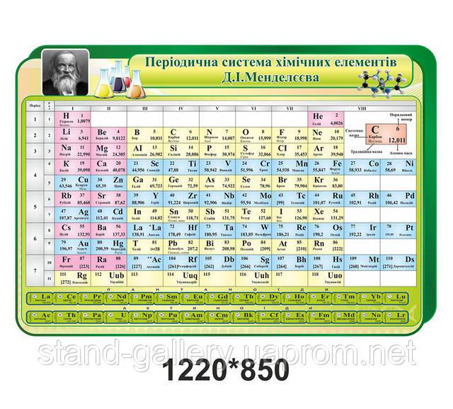 хімічні елементи стенд ціна
