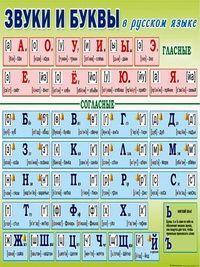 Плакат школьный: Звуки и буквы в русском языке