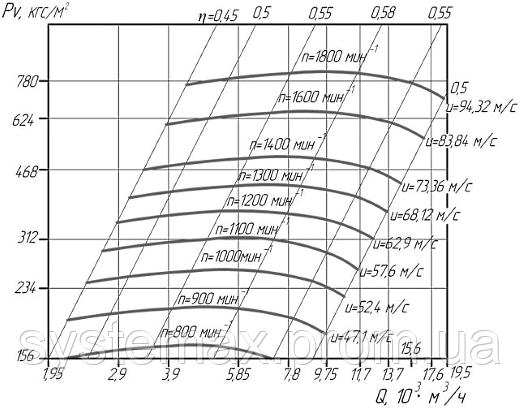 Аэродинамические характеристики вентилятора высокого давления ВВД-9