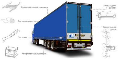 Фурнитура для фургонов