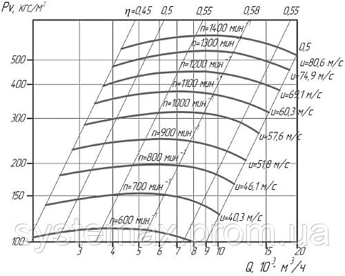 Аэродинамические характеристики вентилятора высокого давления ВВД-11,2