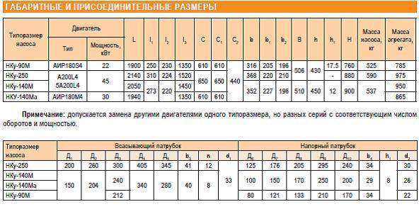 насос нку-90м параметры