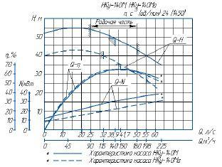 насос нку-140 параметры