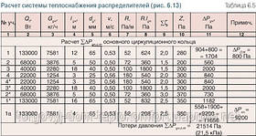 Гидравлический расчет для подбора трубопроводов