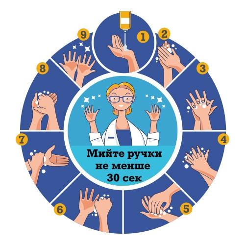 Виниловый плакат баннер Мойте руки (моем руки правильно, инструкция схема, как мыть руки ткань) 400х430 мм