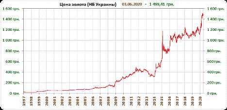 Цена на золото в Украине по данным НБУ