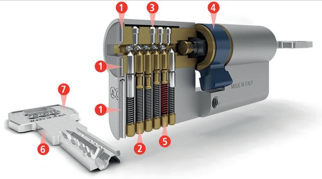 Строение цилиндра AGB Scudo 5000 PS