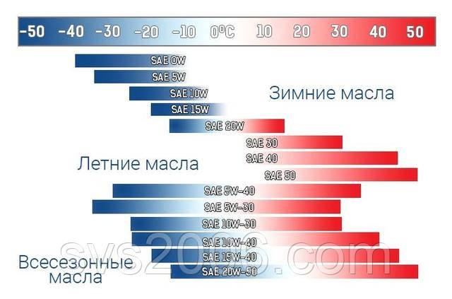 температурные диапазоны по SAE