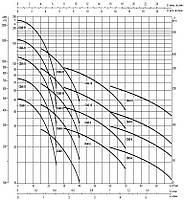 Насос глубинный для дачи DAB CS4B-5M (Италия), фото 2