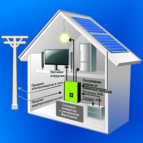 AXIOMA energy Сетевая система на Солнечных Батареях + резерв, 12кВт, 220/380В, AXIOMA energy