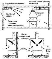 Вентиляция для кухонь (ресторанов, столовых, кафе)
