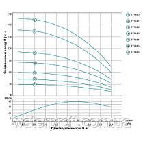 Насос центробежный скважинный 1.5кВт H 197(142)м Q 45(30)л/мин Ø75мм 100м кабеля AQUATICA (DONGYIN) , фото 3