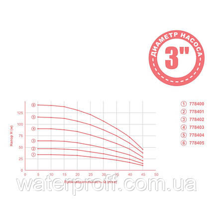 Насос центробежный 0.92кВт H 117(88)м Q 45(30)л/мин Ø80мм 50м кабеля mid DONGYIN (778404), фото 2