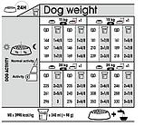 Royal Canin Medium Digestive Care для собак средних пород с чувствительной пищеварительной системой, 3 кг, фото 2