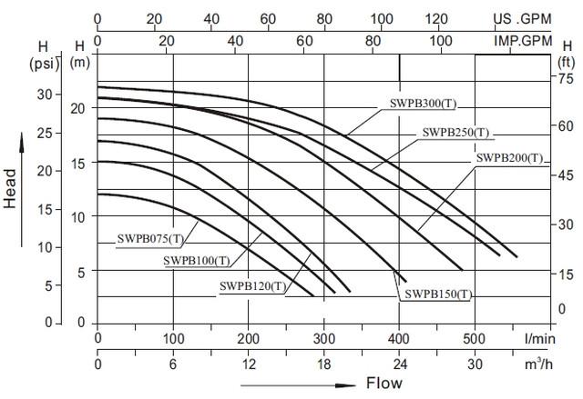 Кривые производительности насосов AquaViva серии LX SWPB