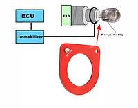 Система быстрого теста катушки иммобилайзера IMMO