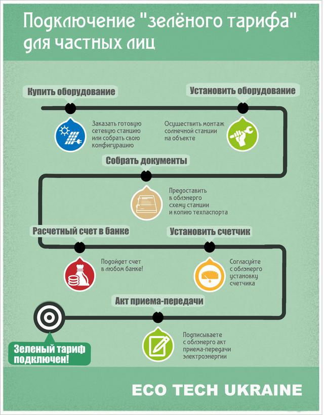 как оформить зеленый тариф
