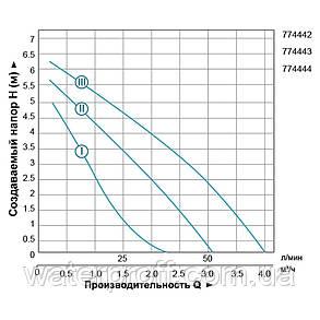 "Насос циркуляционный 150Вт Hmax 7м Qmax 63л/мин Ø1½"" 130мм + гайки Ø1"" LEO 3.0 (774443), фото 2"
