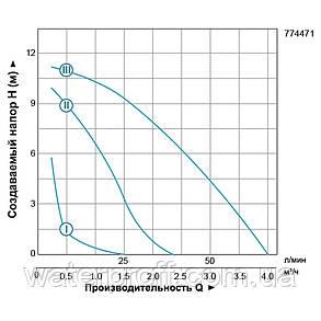 """Насос циркуляційний 270Вт Hmax 12м Qmax 65л/хв Ø1½"""" 180мм + гайки Ø1"""" LEO 3.0 (774471), фото 2"""