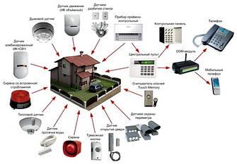 Комплектующие к охранным системам и сигнализациям