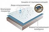 Наматрасник непромокаемый AquaStop 180х200 см с закрытыми бортами, фото 7