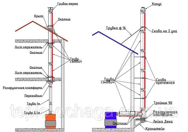 примеры установки разгрузочной платформы дымохода