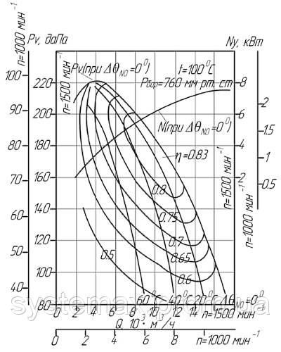 Диаграмма аэродинамических характеристик дымососа ДН-8