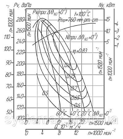 Диаграмма аэродинамических характеристик дымососа ДН-9