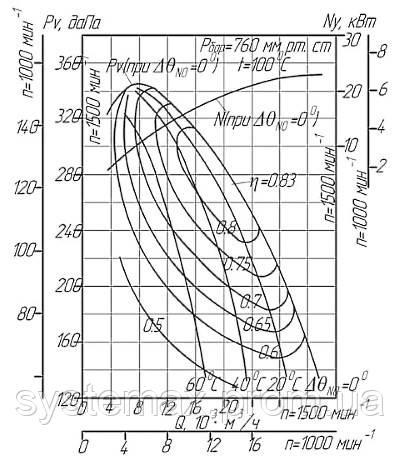 Диаграмма аэродинамических характеристик дымососа ДН-10