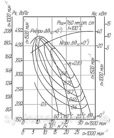 Диаграмма аэродинамических характеристик дымососа ДН-11,2