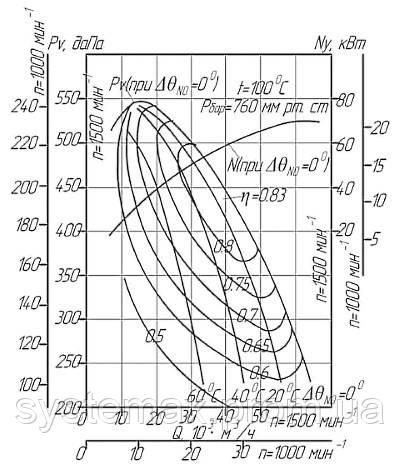 Диаграмма аэродинамических характеристик дымососа ДН-12,5