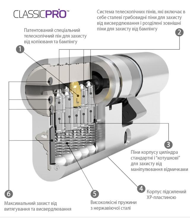 Цилиндр Mul-T-Lock Classic PRO защита и строение